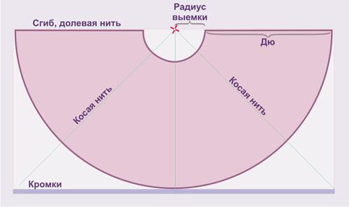 Вера Ольховская