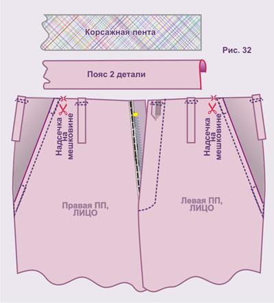 Как сшить женские брюки без пояса